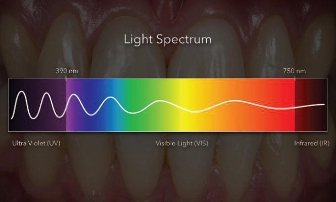 Использование ультрафиолета в стоматологической практике
