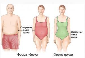 Гипоталамический синдром пубертатного периода
