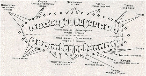 Между здоровьем зубов и остротой зрения есть связь